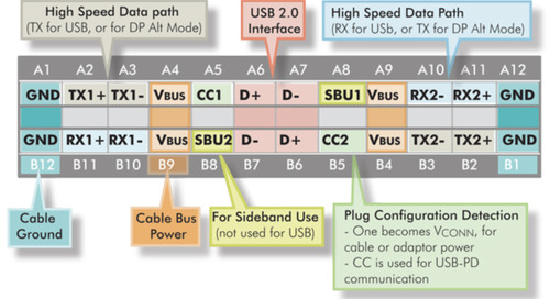 Oh Say Can You C?  – Grappling with the USB type-C Connector