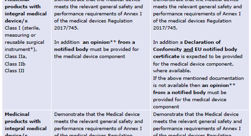 Impact of MDR, Article 117 medicinal products with an integral medical device