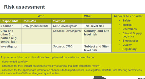 Using risk assessment decision tree models to maintain safety and data validity in clinical trials during COVID-19