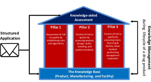 Demystifying FDA's KASA Initiative… and how it aims to improve drug product, facility, and corporate quality monitoring