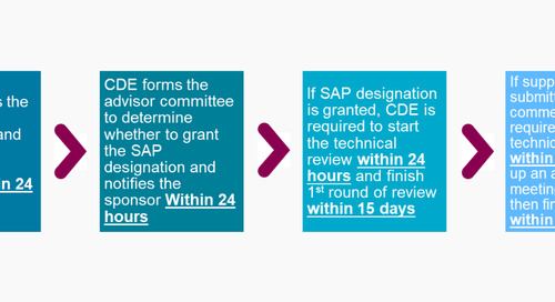 The Special Approval Pathway (SAP) for COVID-19 related products in China