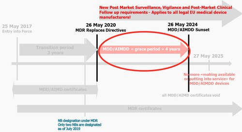 New Post-Market Surveillance Requirements (PMS) for all Medical Device Manufacturers