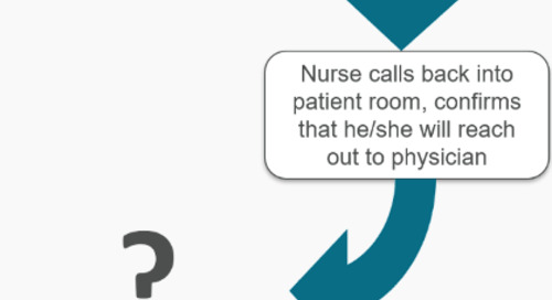 Closing the Loop on Communication in the Care Environment