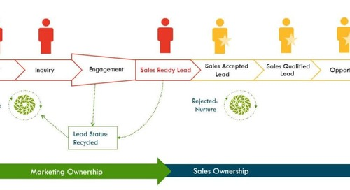 How to Agree on Labels and Definitions of Customer Acquisition