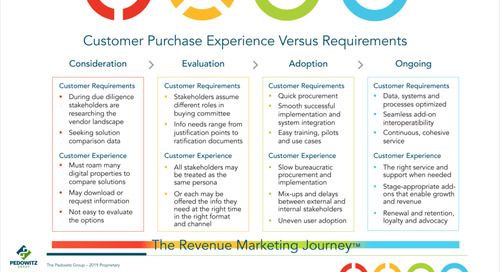 Lessons in Customer Experience (Part 3): When Your Buying Stages Don't Match Your Customer's Needs