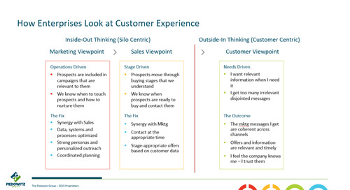 Lessons in Customer Experience (Part 4): How to Move from Inside-Out to Outside-In Marketing