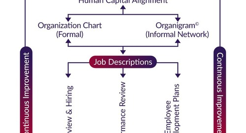 6 Fundamental Organizational Structures Your Organization Can't Live Without