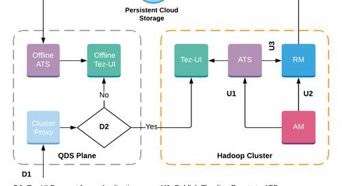 Scaling Tez Application using Application Timeline Server v1.5