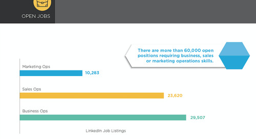 Sales Ops vs Marketing Ops vs Business Ops: by InsightSquared & LinkedIn