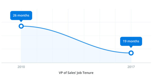 Here's How to Hire a VP of Sales That Will Last Longer than 19 Months