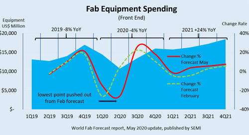 SEMI World Fab Forecast Report Projects Record Equipment Spending in 2021