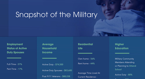 Marketing to the Military Explained