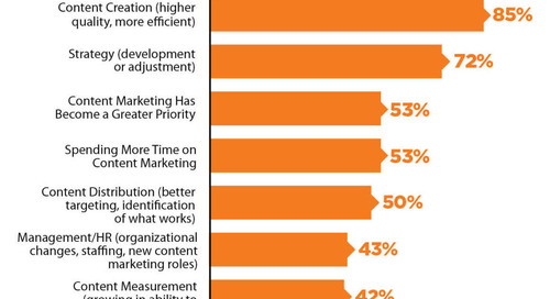 5 Skills Modern Content Marketers Need (+ Resources to Develop Them)