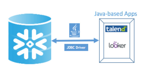 Connect to Snowflake with JDBC