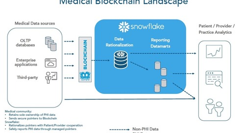 Blockchain: The Next Big Thing in Healthcare?