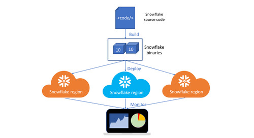 How We Built Snowflake on Azure