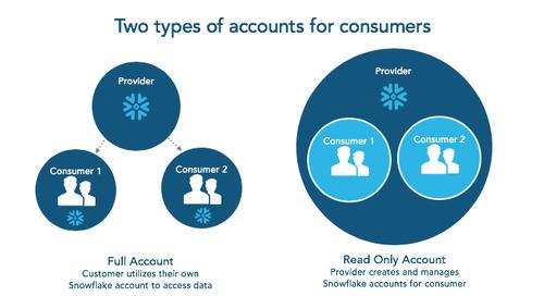 Get Ready for Snowflake Data Sharing Reader Accounts