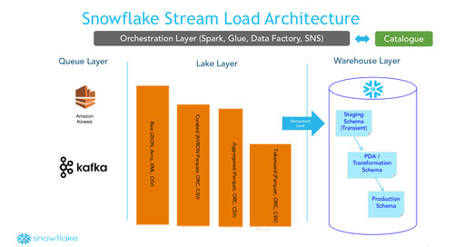 Designing a Modern Big Data Streaming Architecture at Scale (Part One)