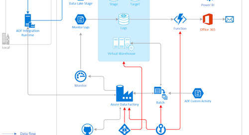Building Enterprise Azure Data & Analytics Solutions Around Snowflake (Part 1)