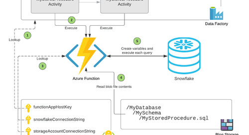 Snowflake Connector for Azure Data Factory (ADF)