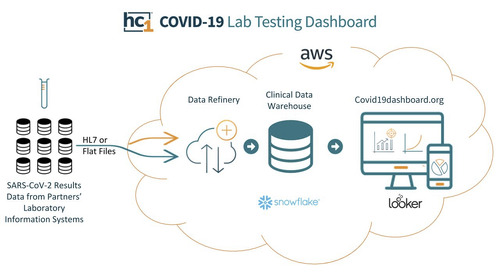 HC1 Delivers Rapid Insights into COVID-19 Testing With Snowflake