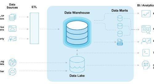 """Beyond """"Modern"""" Data Architecture"""