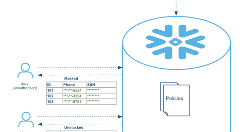 Column-Level Security in Snowflake
