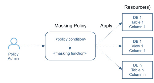 Snowflake on Snowflake: How We Strengthened Data Governance Using Dynamic Data Masking