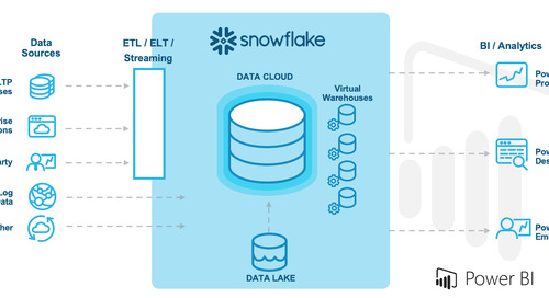 Maximizing Power BI with Snowflake