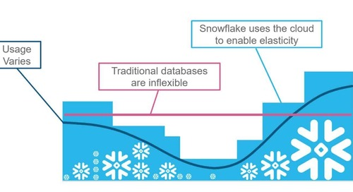 Understanding Snowflake's Resource Optimization Capabilities