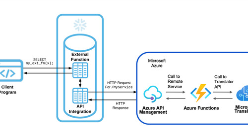 Support for Calling External Functions via Azure API Management Now in Public Preview