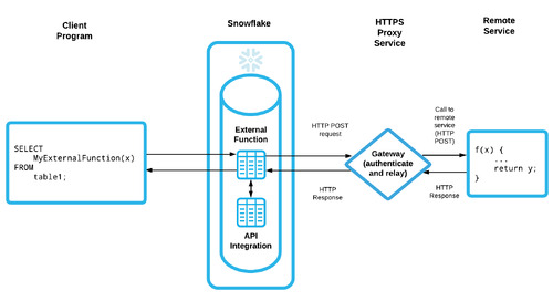 Bringing Extensibility to Data Pipelines: What's New with Snowflake External Functions
