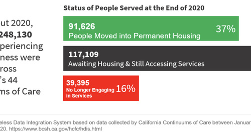 Snowflake's Data Cloud Helps State of California Gain Insights to Combat Homelessness