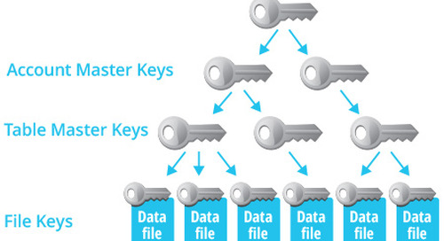 Encryption Key Management in Snowflake