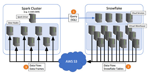 Snowflake and Spark, Part 2: Pushing Spark Query Processing to Snowflake