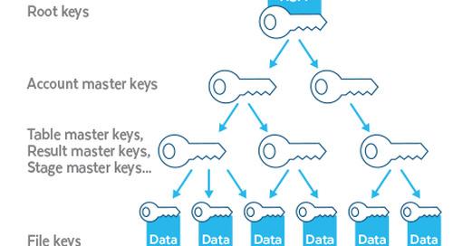 Data Encryption with Customer-Managed Keys