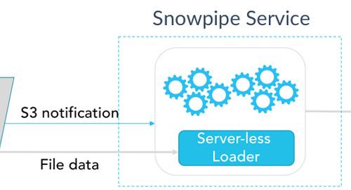 Snowpipe: Serverless Loading for Streaming Data