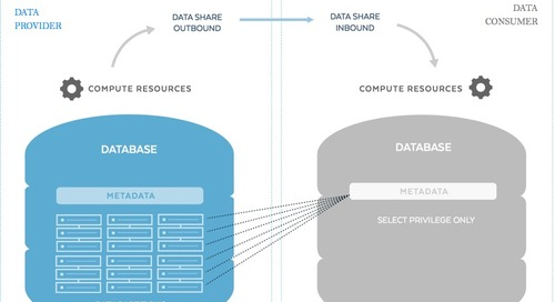 Modern Data Sharing: The Opportunities Are Endless