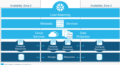 How to Make Data Protection and High Availability for Analytics Fast and Easy