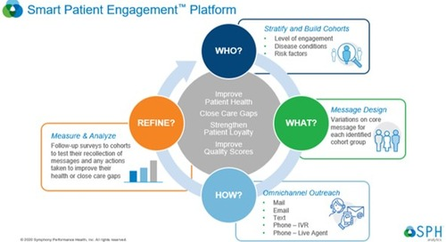 SPH Analytics Launches Smart Patient Engagement Platform
