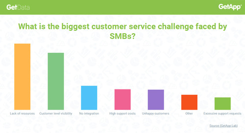 SMBs Need Better Customer Visibility