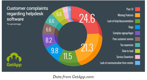 How to Choose Helpdesk Software