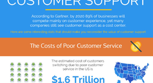 [Infographic] The ROI of Customer Support