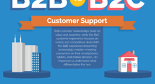 [Infographic] B2B vs B2C Customer Support