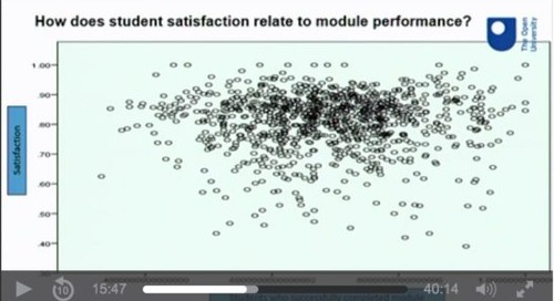 Learning analytics, student satisfaction, and student performance at the UK Open University