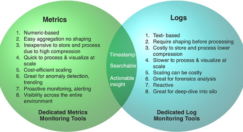 Metrics vs. Logs Dilemma: Selecting the Right Platform for Monitoring Your Cloud Services (part 3 of 3)