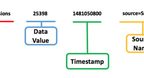 Metrics vs Logs Dilemma: Basic Differences (Part 2 of 3)
