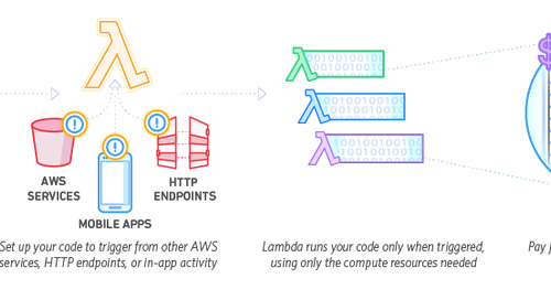 Monitoring Apps in the Serverless World (Part 1)
