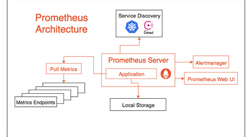 Integrating Prometheus with Wavefront for Easy Scaling and Failover