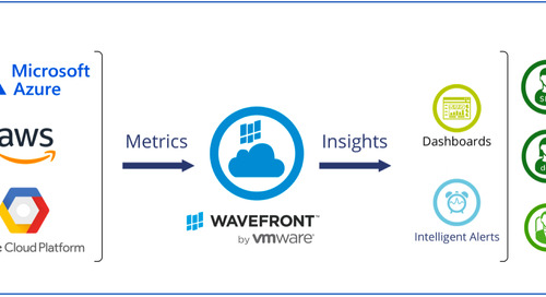 Top 5 Reasons to Enhance Your Amazon CloudWatch Metrics with Wavefront